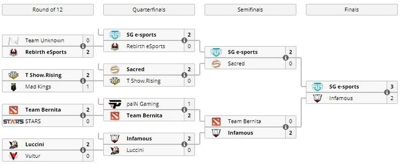 [Dota2] SG e-Sports победили на SA отборочных ESL One Genting