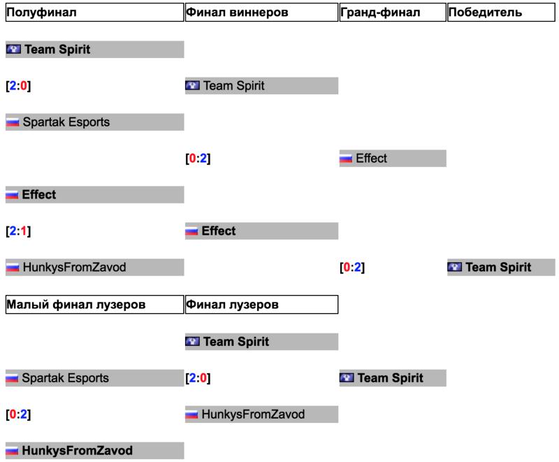 Na'Vi сыграют с Team Spirit в полуфинале отборочных на Galaxy Battles II