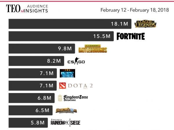 Самые популярные игры на Twitch — почему именно они?